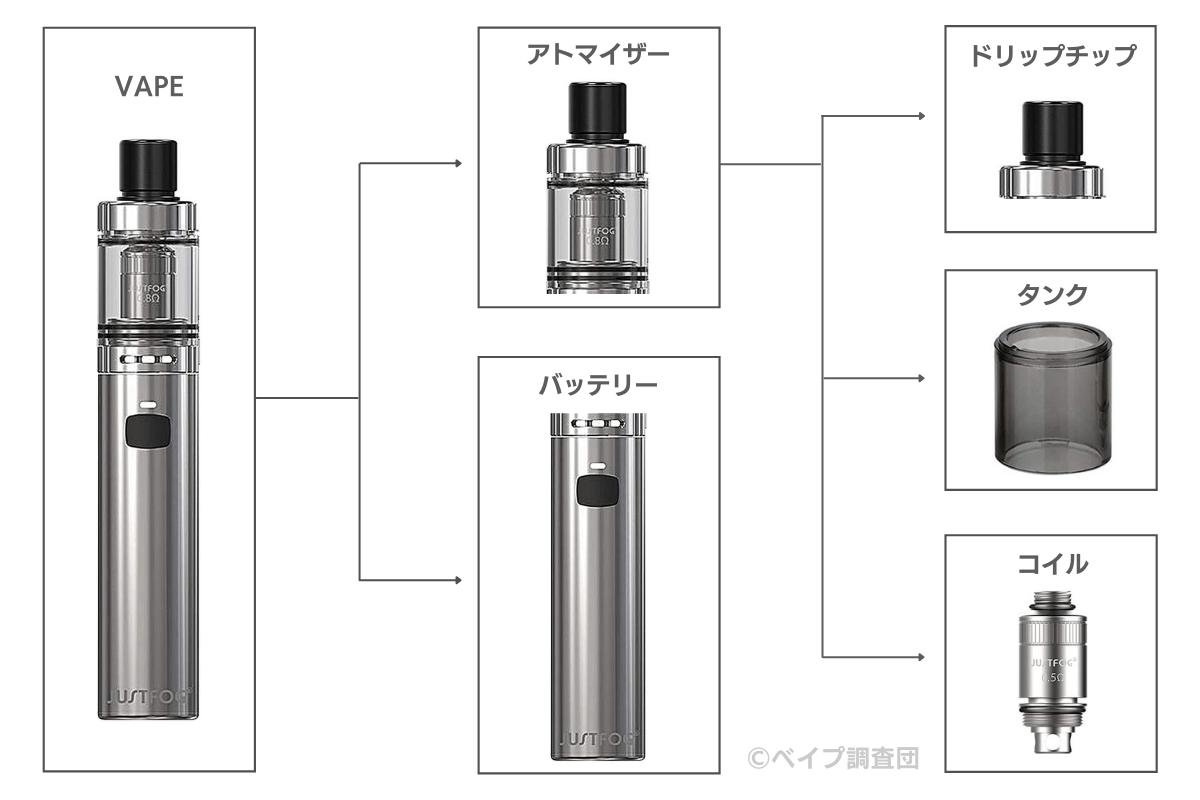 ペン型の構造